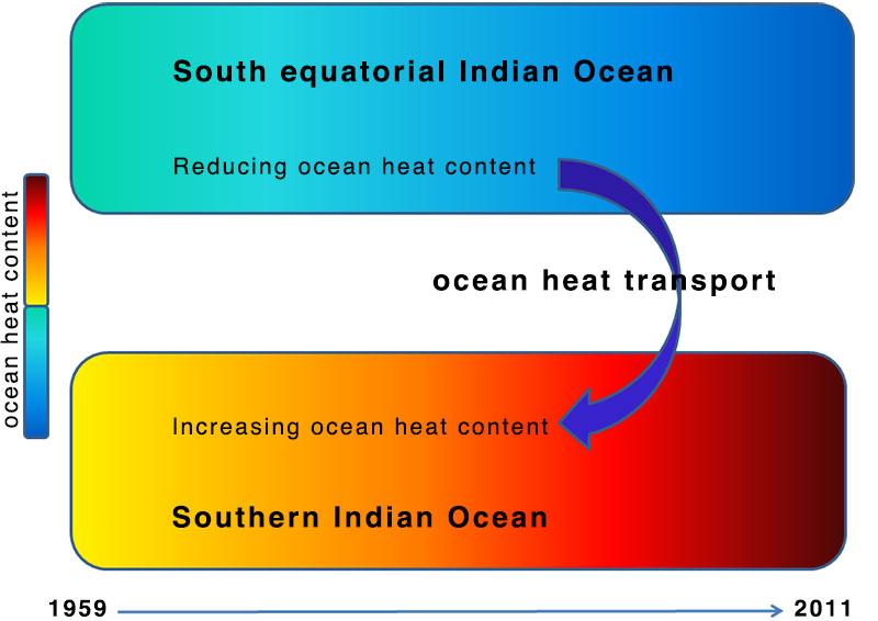 Trends in Indian Ocean heat transport