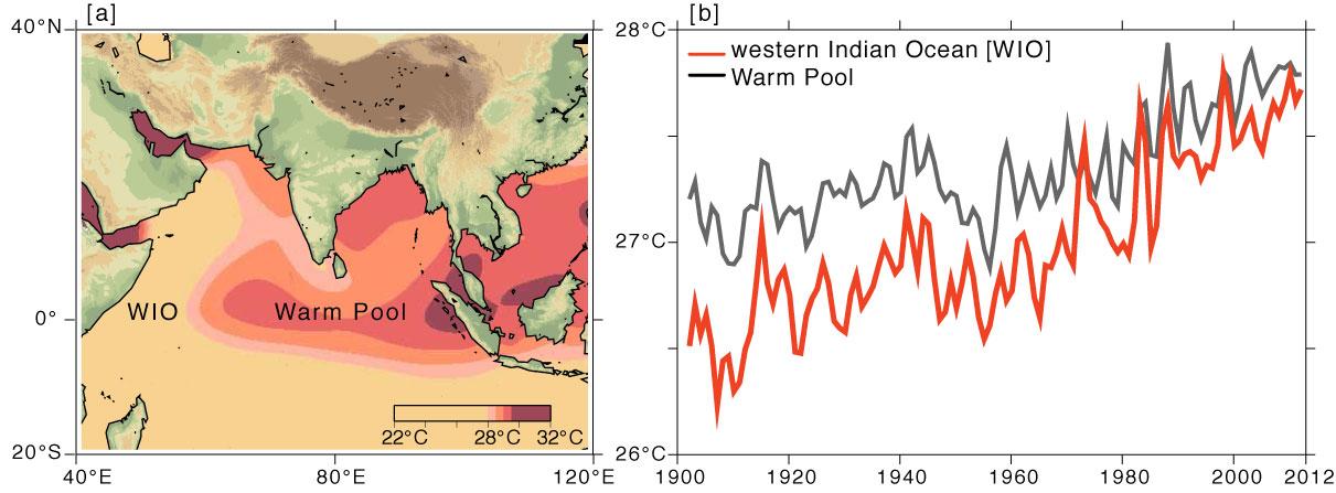 Indian Ocean warming