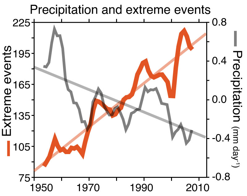 While the mean monsoon rainfall over India is decreasing, the extreme rainfall events are increasing