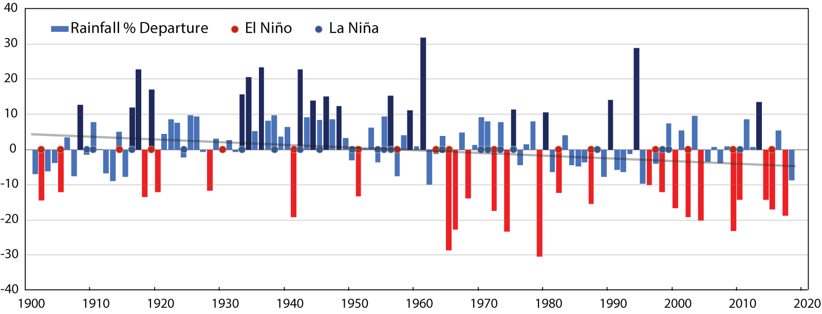 Monsoon Interannual Timeseries