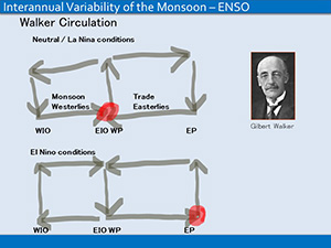 Lecture on Indian Monsoon and Modeling