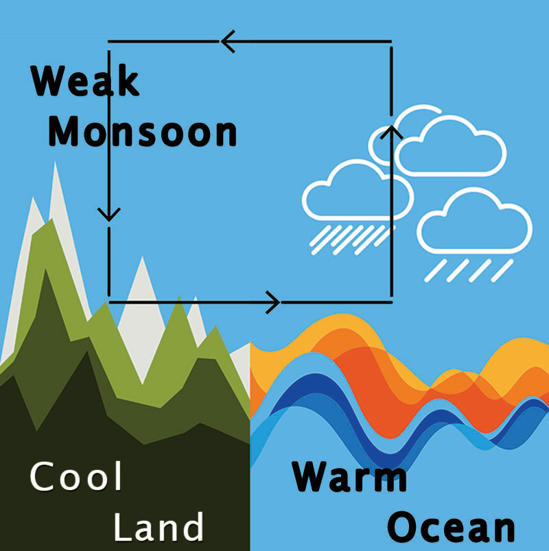 Warm Ocean, Weak Monsoon